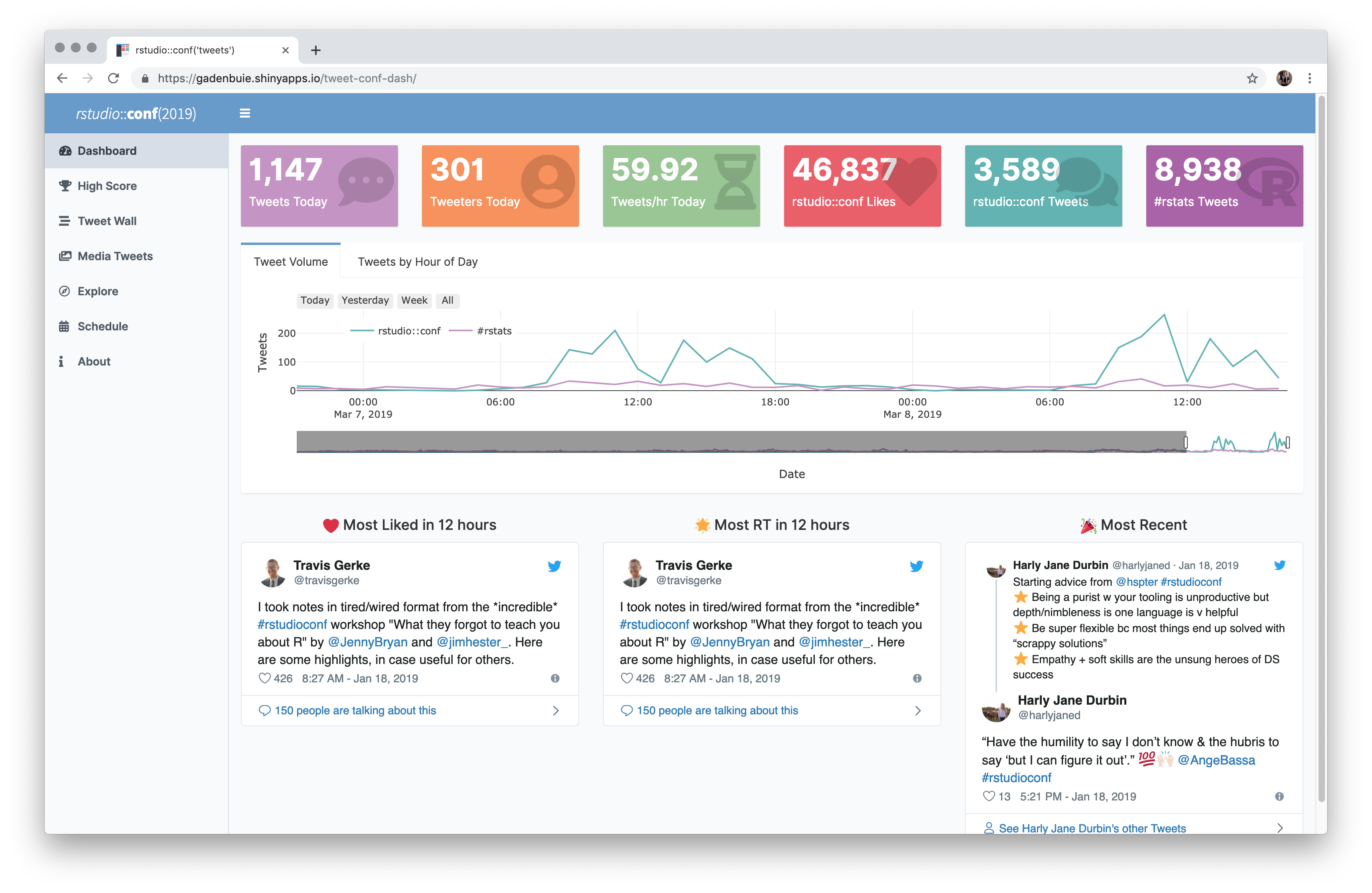 Shiny Contest Submission: A Dashboard for Conference Tweets