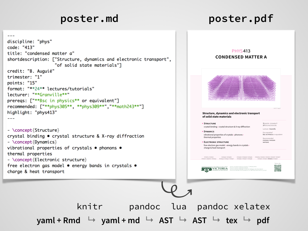 Bookdown contest submission: posters with custom LaTeX