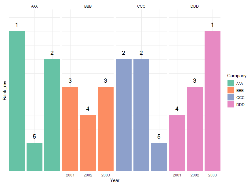 Ggplot: How to remove axis labels on selected facets only