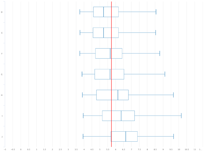 boxplot with mean line highchart