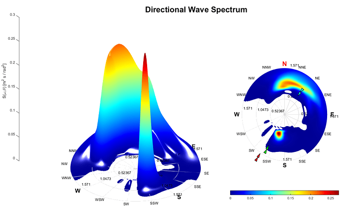 Ex_wave_spec_cylcs