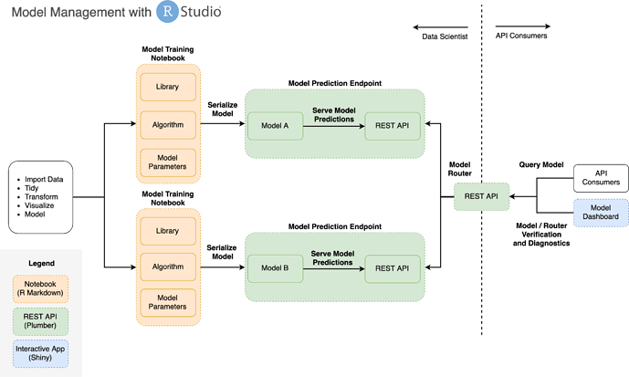 model-management-pipeline