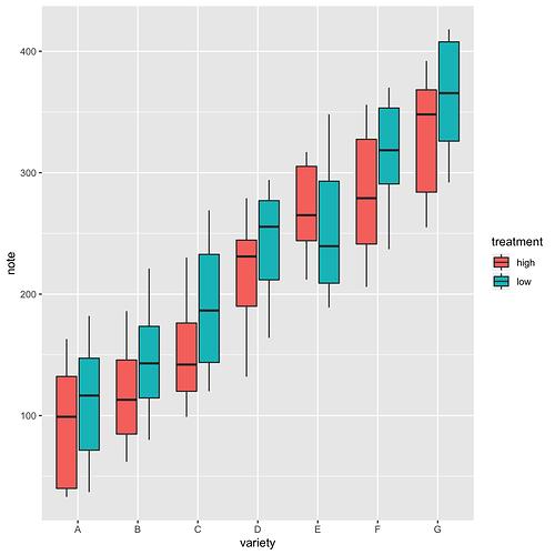 Multipleboxplot_sample