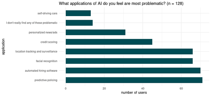 Number of users selecting the respective application in response to the question: What applications of AI do you feel are most problematic?