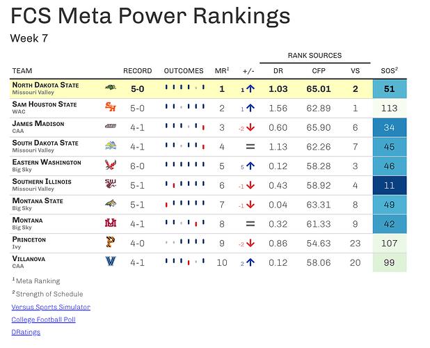 fcs_power_rankings_w7