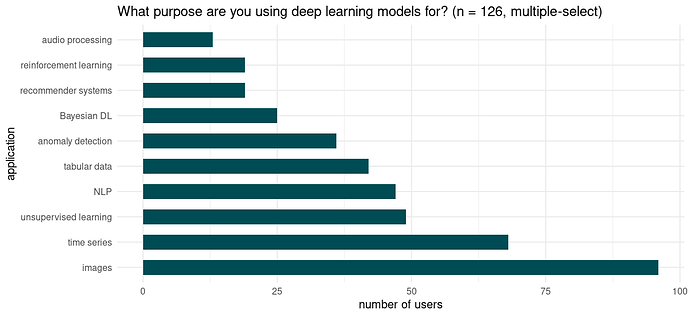 Applications deep learning is used for. Smaller groups not displayed.