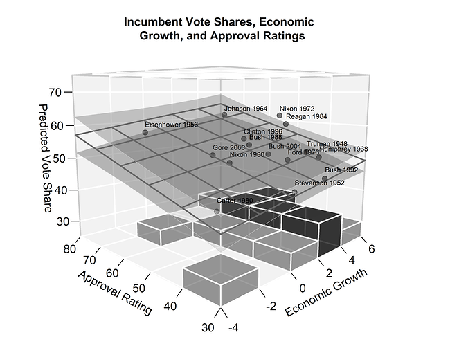 An annotated plot of a 3D regression