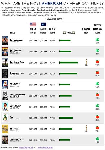 most_american_films