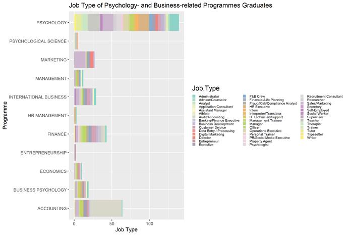 Programme and Job Type