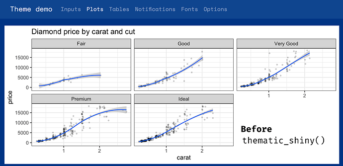 A ggplot2 plot with default R styling