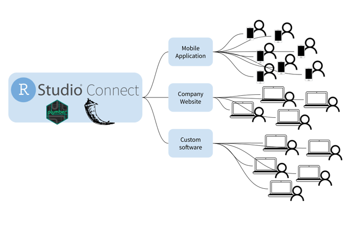 RStudio Connenct Diagram