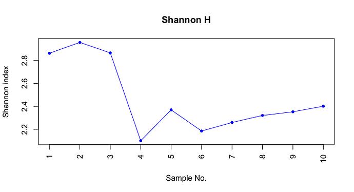 Diversity_Shannon