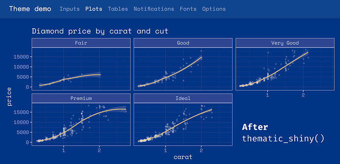 A ggplot2 plot with default styling defaults informed by CSS
