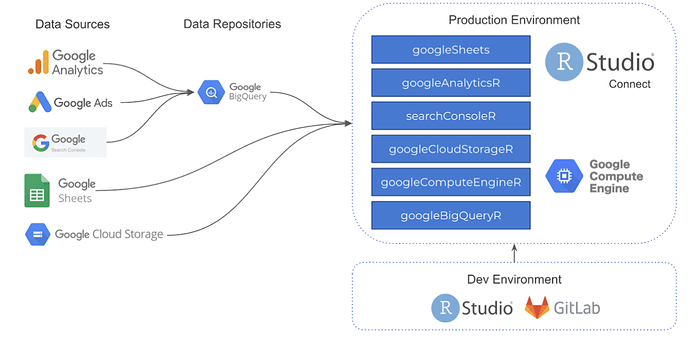 Extendo's data science infrastructure