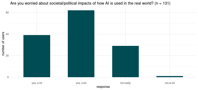Number of users responding to the question 'Are you worried about societal/political impacts of how AI is used in the real world?' with the answer options given.