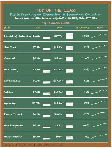 education_spend_table