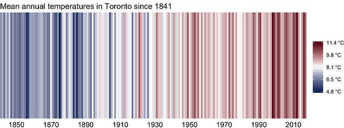 Mean annual temperatures in Toronto since 1841 by Patrick Barks