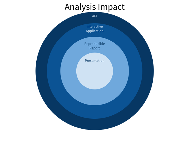 Analysis Impact