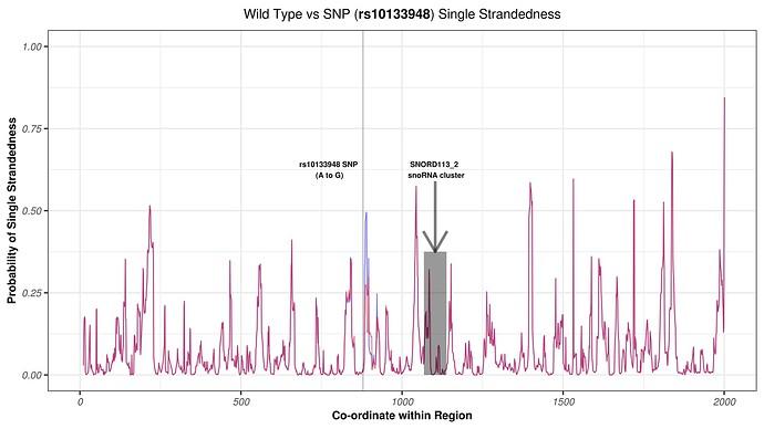 rs10133948 WT vs SNP