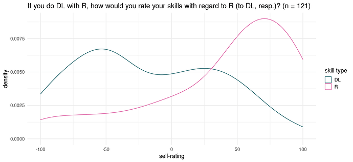 Self-rated skills re R and deep learning.