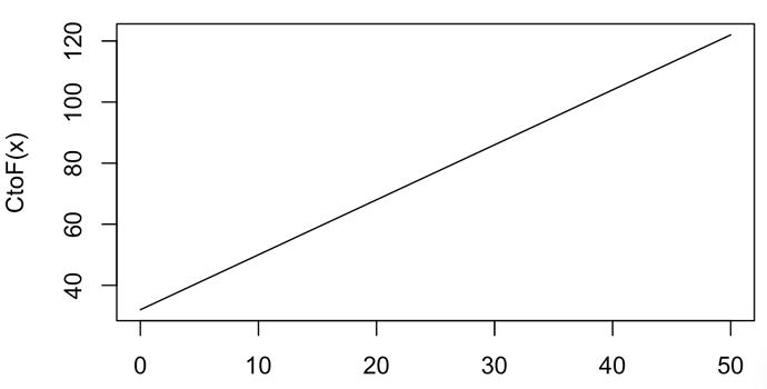 wronng chart