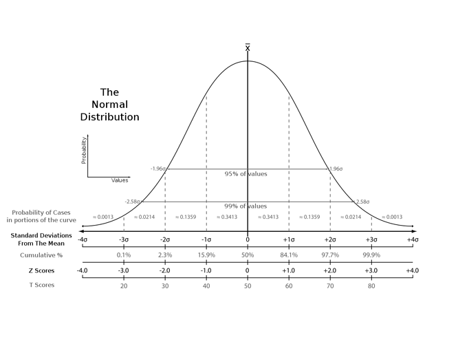1280px-The_Normal_Distribution.svg