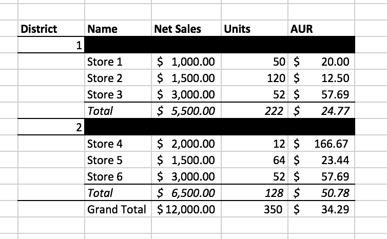 Looking for examples displaying data with multi-level totals