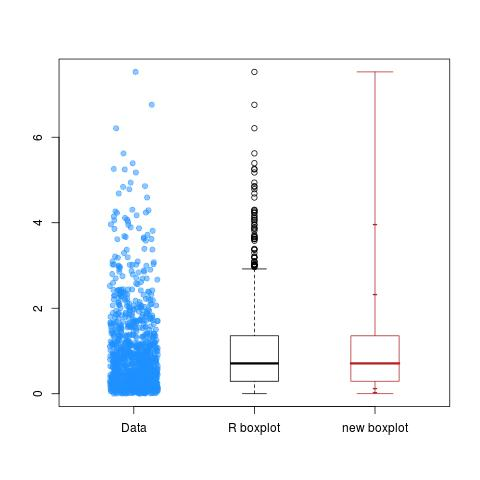 Quantile Box Plot (which is not an outlier box plot