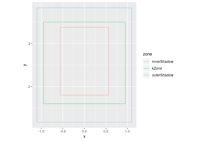 Drawing rectangles with ggplot2 - tidyverse - RStudio Community