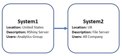 System1System2
