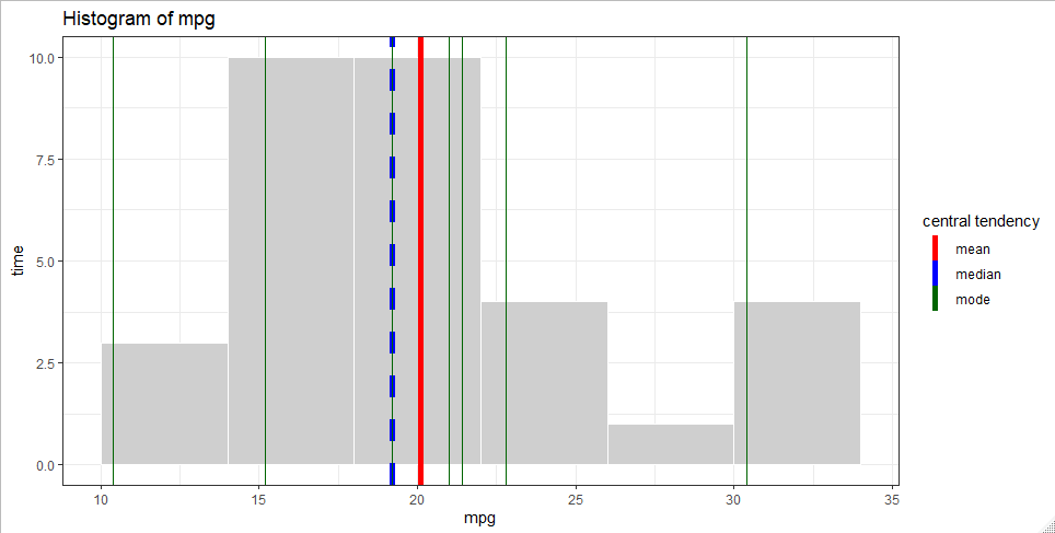 unable to plot mode in ggplot - tidyverse - RStudio Community