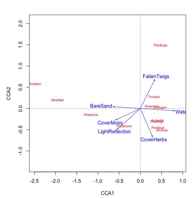 adding plotting symbol in CCA plot - RStudio Community