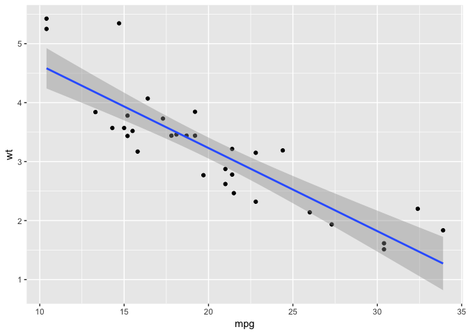 Why can't ggplot2 use %>%? - tidyverse - RStudio Community