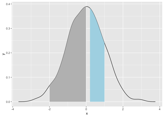 Conditional or arbitrary fill in density plots? - tidyverse