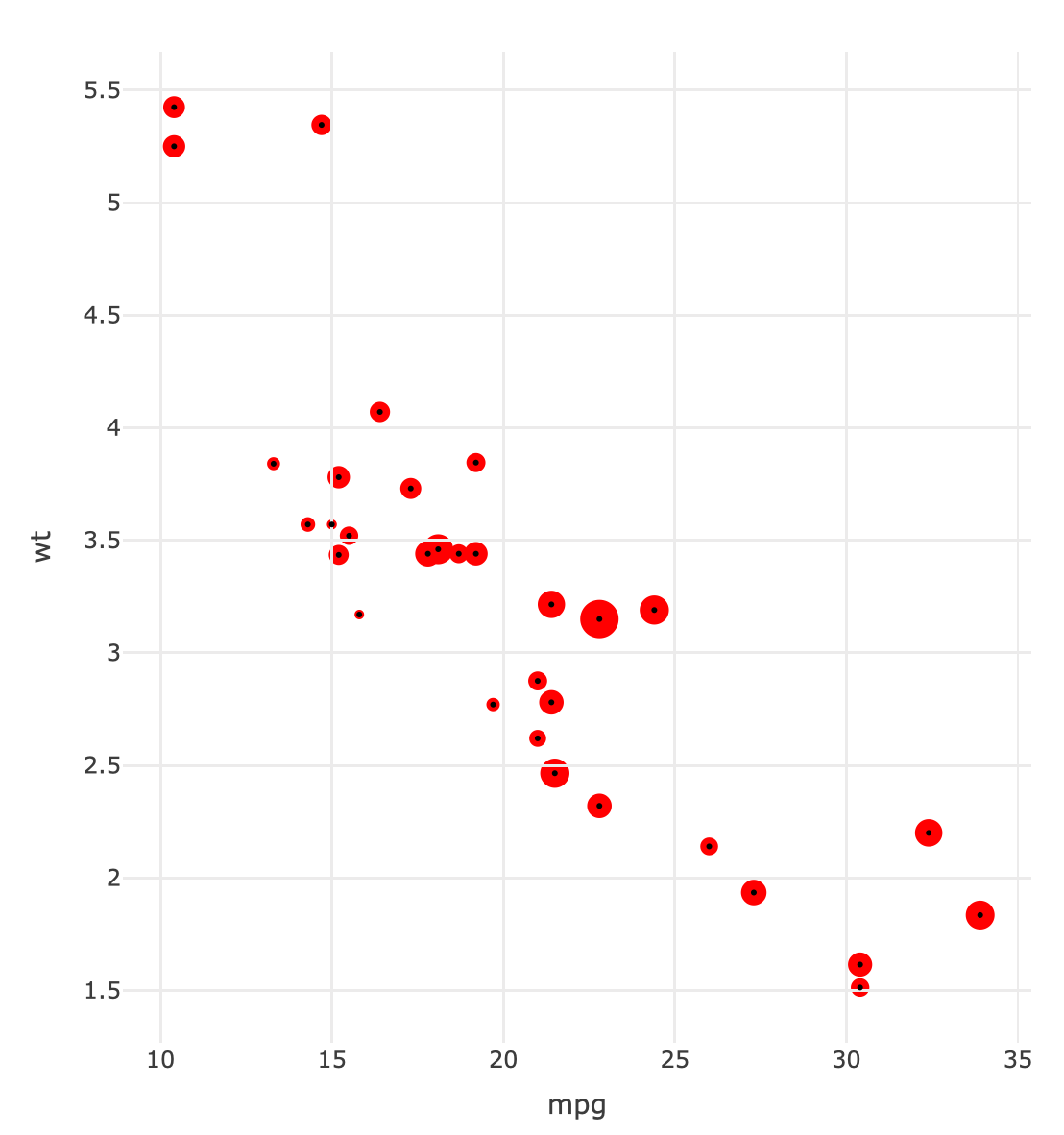 draggging multiple points using plotly - General - RStudio Community