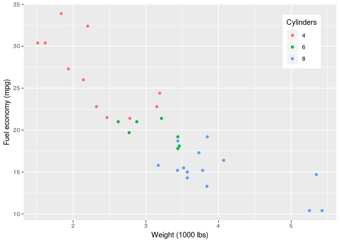 How to create a legend for ggplot - tidyverse - RStudio