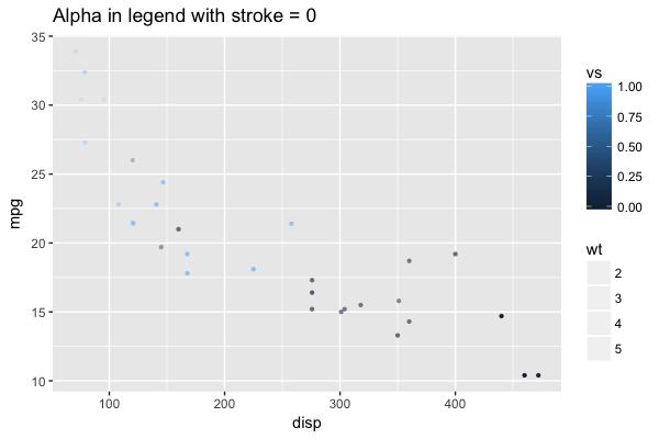 Legend showing stroke-only for alpha/transparency