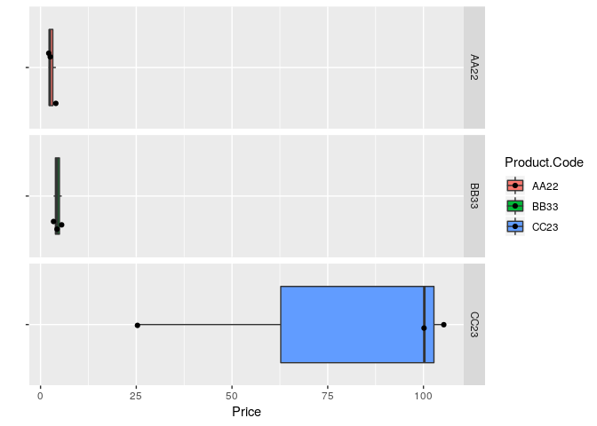 Individual Scatter Boxplots for very large dataset marking price and