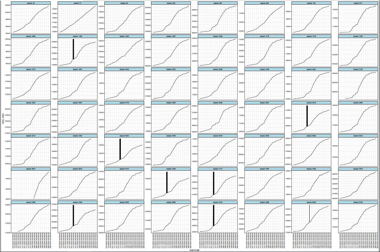 Data prediction for missing data - General - RStudio Community