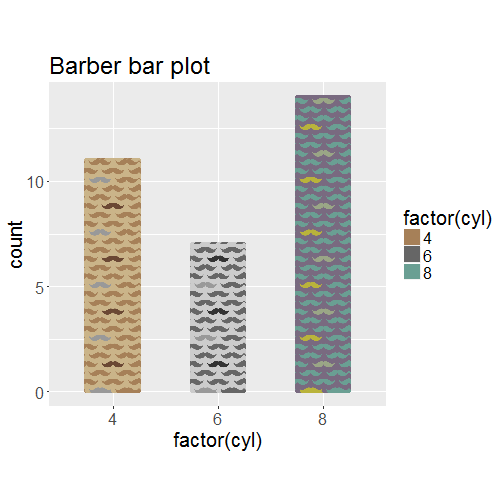 Adding patterns or textures to geom_bar() / geom_col() bars