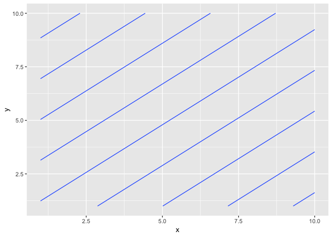 Geom_contour help - tidyverse - RStudio Community