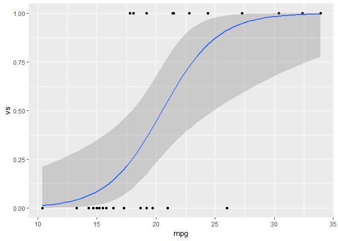 Plotting probit regression with ggplot2 - tidyverse