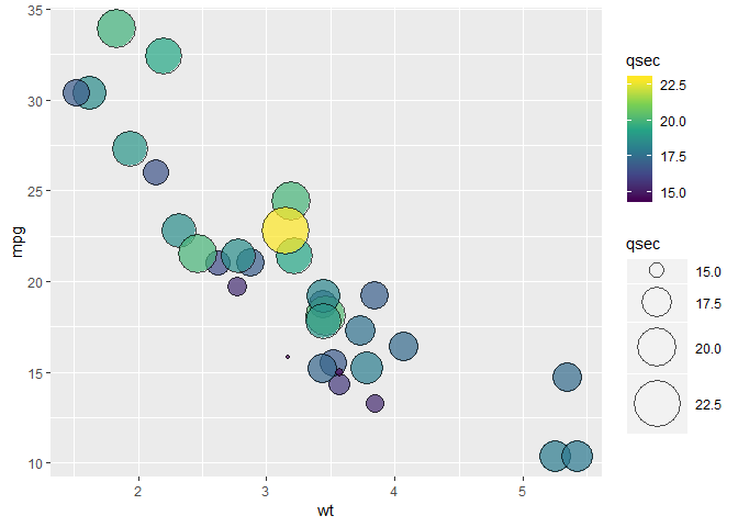ggplot2: Is it possible to combine color/fill and size