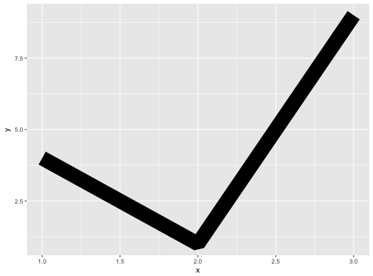 Example of linejoin mitre from ggplot2 docs