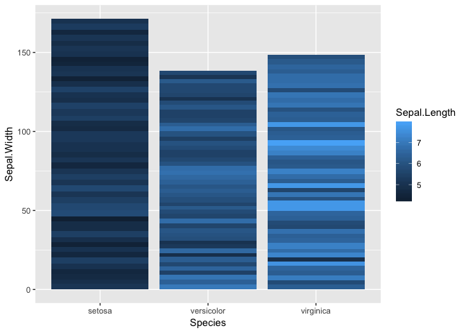 Stacked bar chart with continuous Y variables - tidyverse