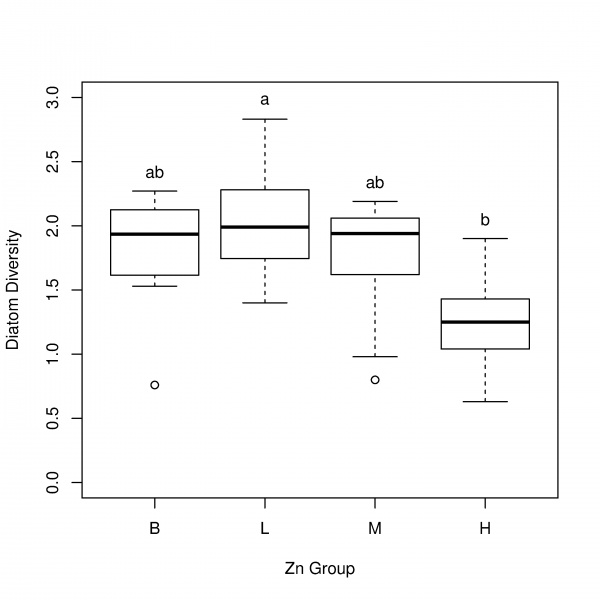Add significance letters to boxplots - General - RStudio