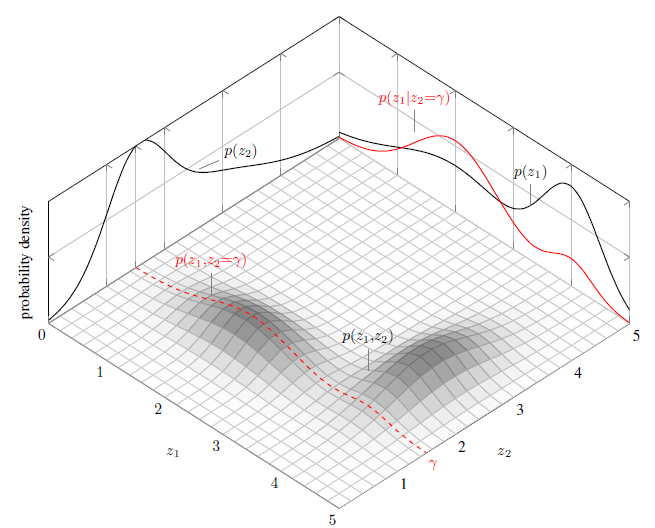 3D surface with a 2D projection using R - General - RStudio Community