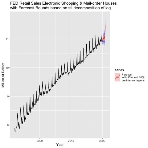 FED-ForecastPlot