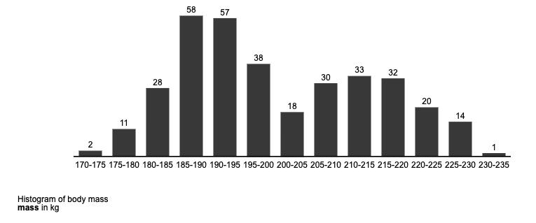 tidycharts IBCS compliant histogram
