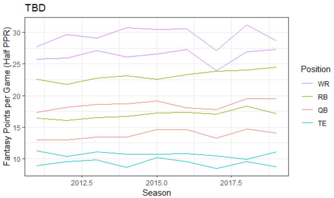 Better chart